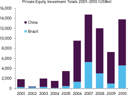 foreign portfolio investment brazil