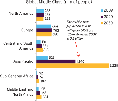 """focusing on the emerging middle class a So why do so many think that it's better to enter a market """"fighting from the high ground"""" by focusing almost  of an emerging middle class in the."""