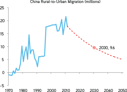 rural to urban migration in india economics essay Rural urban migration in latin essaysdespite persistent rural-urban migration, the agricultural sector has continued to be of vital importance during the last seventy years.