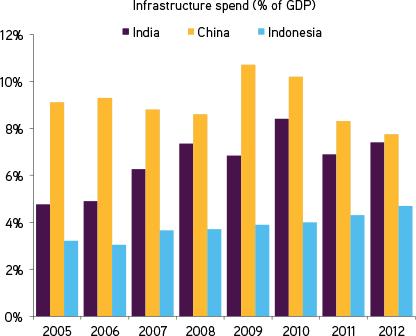 railway infrastructure spending market