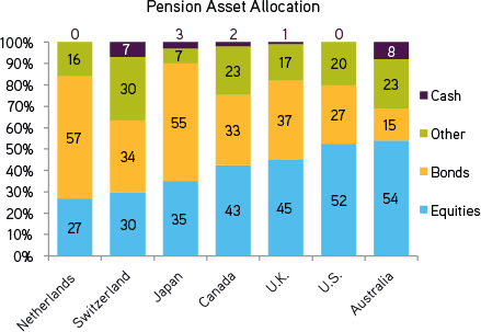 Asset Allocation in a Low Rate Environment | KKR