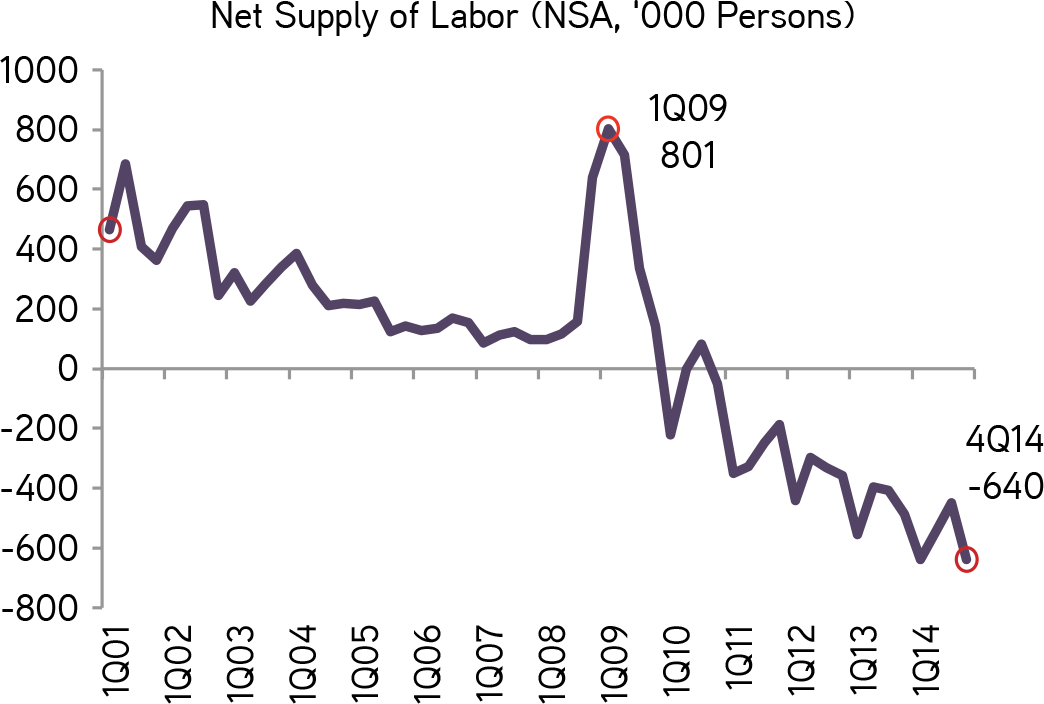 china labor market If foreign goods complement domestic goods, international trade can benefit the us labor market.