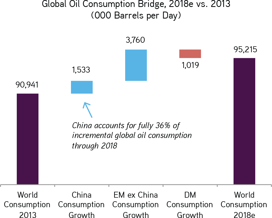 Chinas rebalancing effort will it be enough kkr we think that fully 36 of oil demand growth through 2018 will be attributable to china geenschuldenfo Images