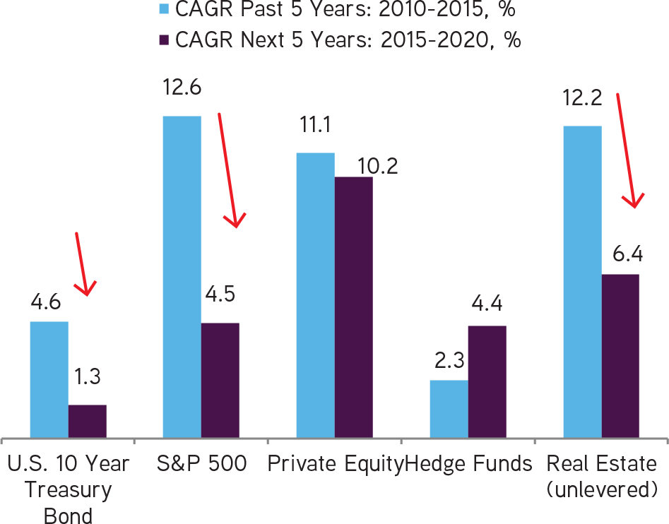 The Ultra High Net Worth Investor: Coming of Age | KKR
