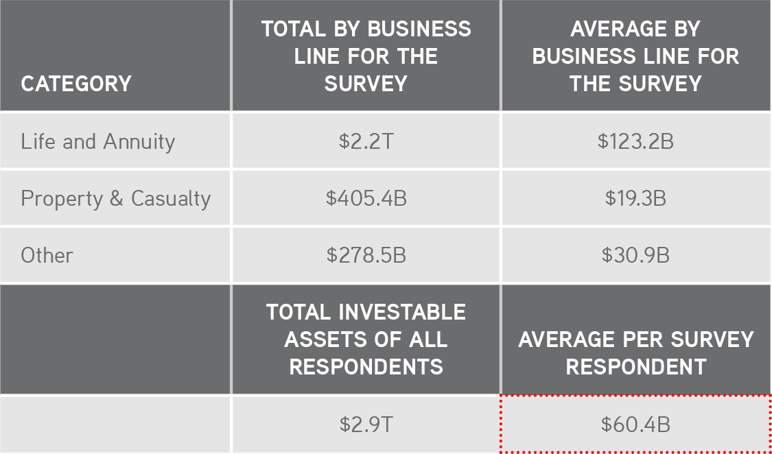 KKR | Henry McVey | New World Order | Our Average Survey Respondent Has Over $60 Billion in Investable Assets…