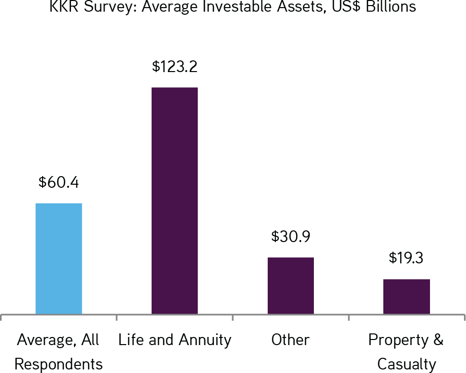 KKR | Henry McVey | New World Order | KKR Survey: Average Investable Assets, US$ Billions