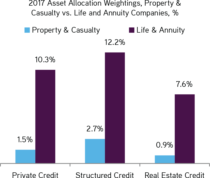 KKR | Henry McVey | New World Order | 2017 Asset Allocation Weightings, Property & Casualty vs. Life and Annuity Companies, %