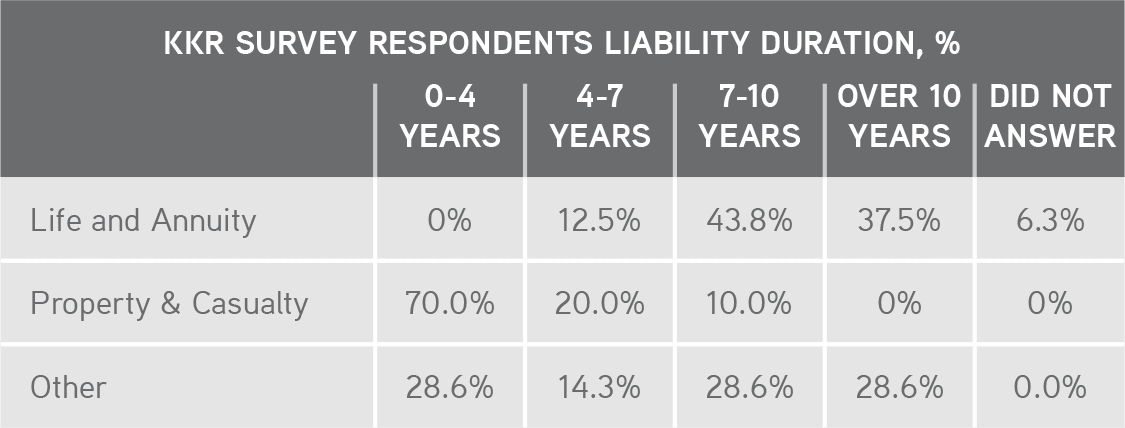KKR | Henry McVey | New World Order | KKR SURVEY RESPONDENTS LIABILITY DURATION, %