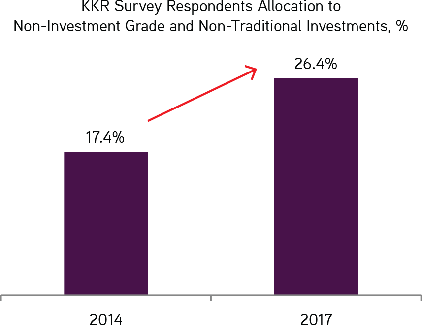 KKR | Henry McVey | New World Order | KKR Survey Respondents Allocation to Non-Investment Grade and Non-Traditional Investments, %
