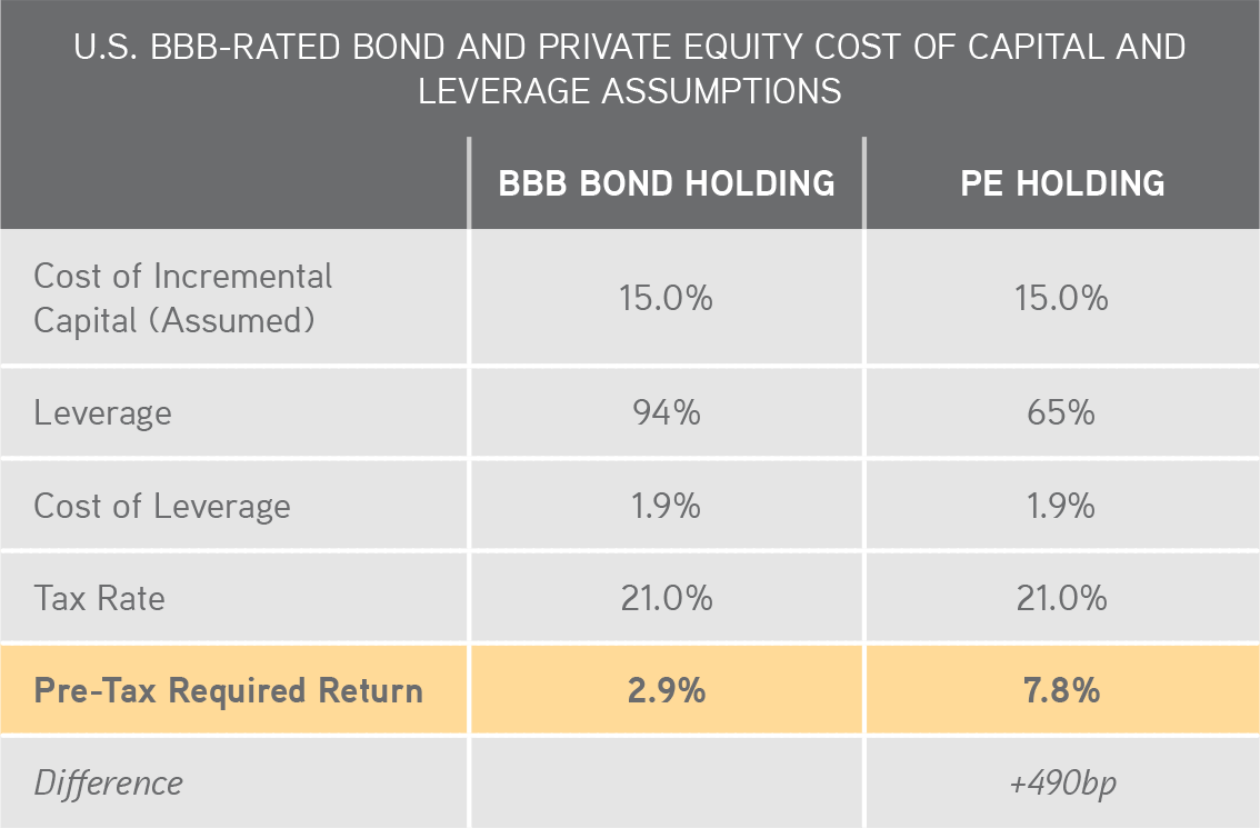 KKR | Henry McVey | New World Order | U.S. BBB-RATED BOND AND PRIVATE EQUITY COST OF CAPITAL AND LEVERAGE ASSUMPTIONS
