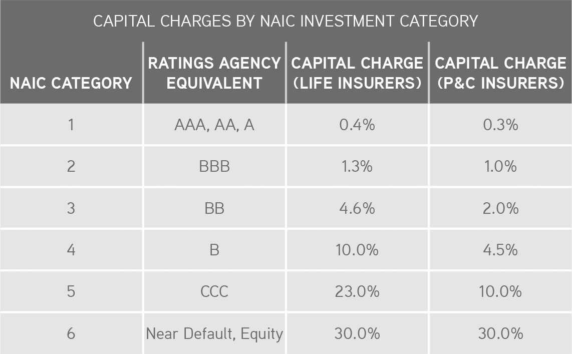 KKR | Henry McVey | New World Order | CAPITAL CHARGES BY NAIC INVESTMENT CATEGORY