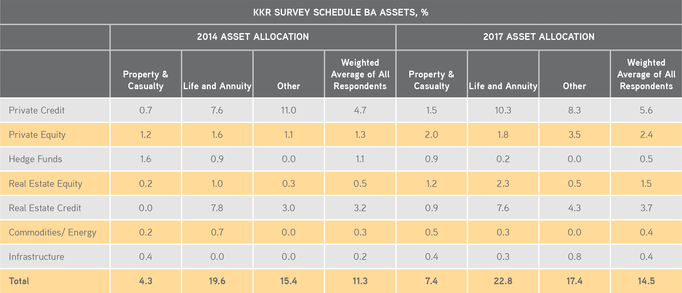 KKR | Henry McVey | New World Order | KKR SURVEY SCHEDULE BA ASSETS, %
