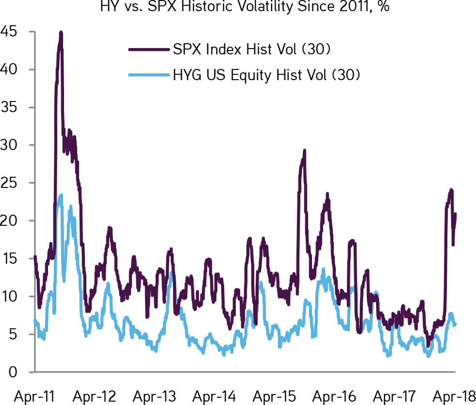KKR | Henry McVey | New World Order | HY vs. SPX Historic Volatility Since 2011, %
