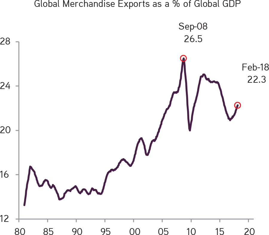 KKR | Henry McVey | New Playbook Required | We Believe Global Trade Momentum Actually Peaked in 2008