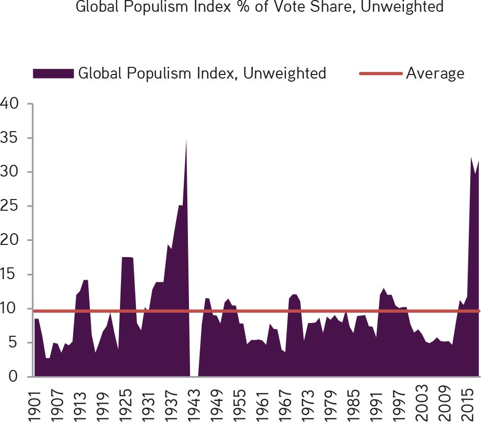 KKR | Henry McVey | New Playbook Required | Global Populism Is Now Close to Highs Not Seen Since Right Before the Second World War