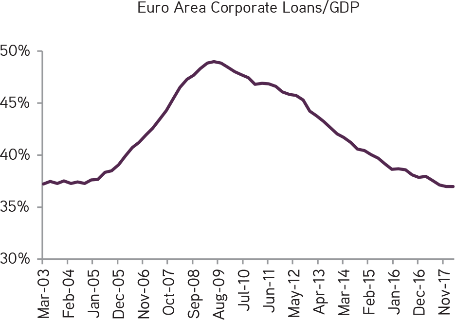 KKR | Henry McVey | New Playbook Required | Credit Growth in the Euro Area Has Generally Been Disappointing, Despite Heavy Central Bank Intervention