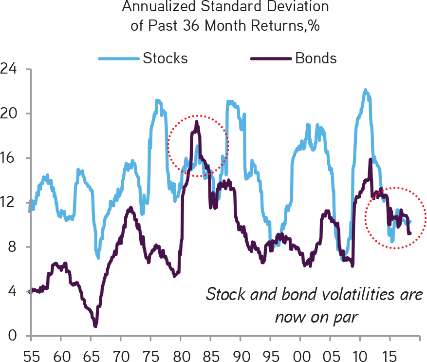 KKR | Henry McVey | New Playbook Required | Both Higher Inflation and Higher Real Rates Have Been Associated With Elevated Stock-Bond Correlations