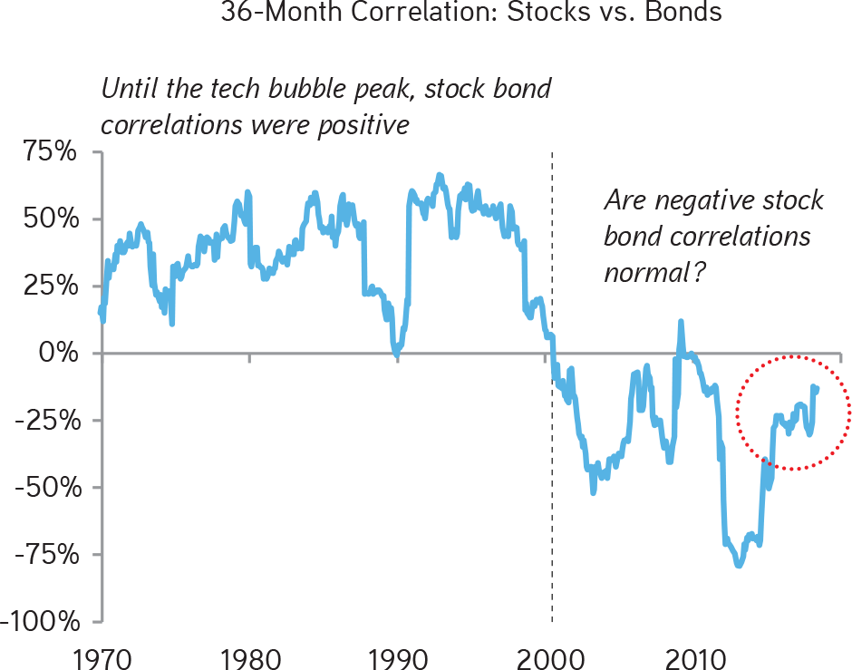 KKR | Henry McVey | New Playbook Required | We Find Stocks and Bonds Have Similar Sensitivity to Real Inflation-Adjusted Policy Rates and Inflation