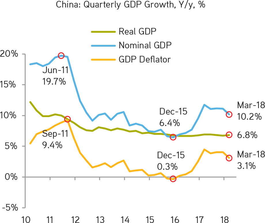 KKR | Henry McVey | New Playbook Required | After a Stronger Start to the Year, We Are Boosting Our 2018 Real GDP Growth Forecast for China to 6.6% From 6.5%...