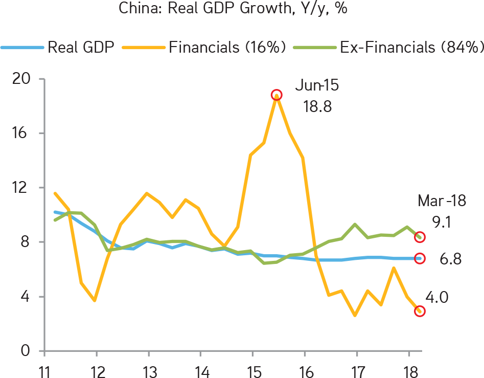 KKR | Henry McVey | New Playbook Required | While China's GDP Appears Stable, There Have Been Some Substantial Changes Occurring as Financial De-leveraging Occurs