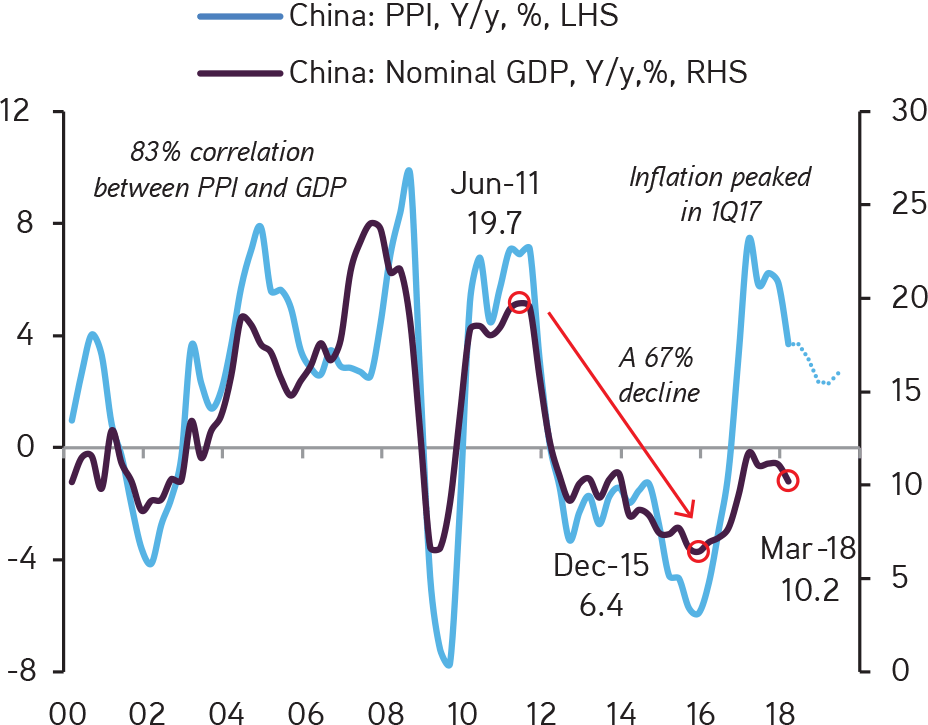 KKR | Henry McVey | New Playbook Required | Nominal GDP in China Fell 67% from 2011 to 2015; As Such, We Think that China's Economy Has Already Crashed