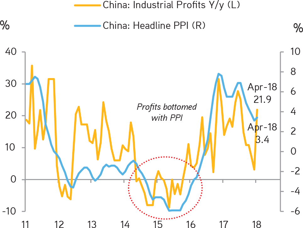 KKR | Henry McVey | New Playbook Required | With Supply Being Rationalized, Chinese Industrial Profits Appear to Have Bottomed