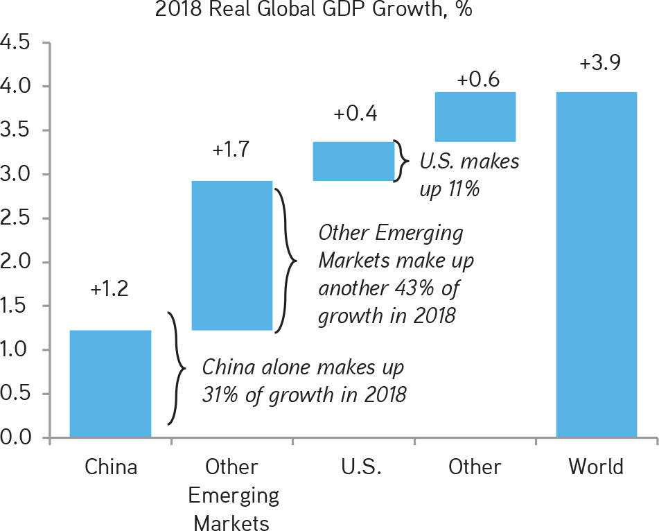 KKR | Henry McVey | New Playbook Required | China Remains the 'Swing Factor' in Global Growth Again This Year