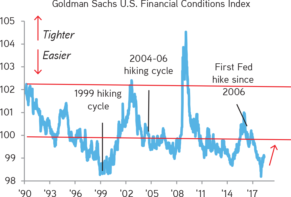 KKR | Henry McVey | New Playbook Required | Despite Several Fed Hikes, Financial Conditions Are Still Quite Accommodative