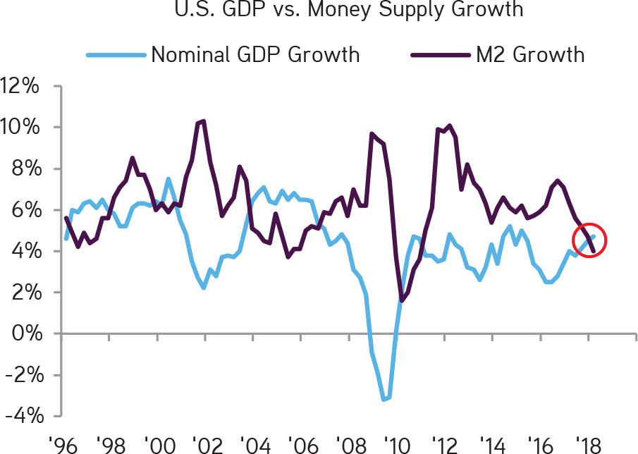 KKR | Henry McVey | New Playbook Required | Money Supply Growth Is Now Running Below Nominal GDP Growth