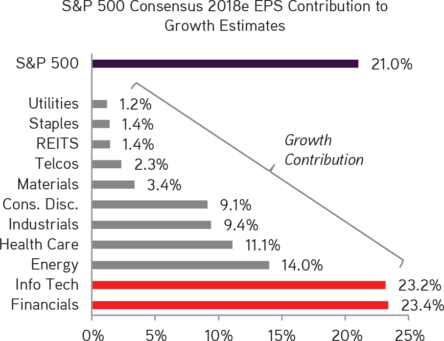 KKR | Henry McVey | New Playbook Required | Financials and Technology Still Make Up Close to 50% of the 2018e S&P 500 EPS Growth