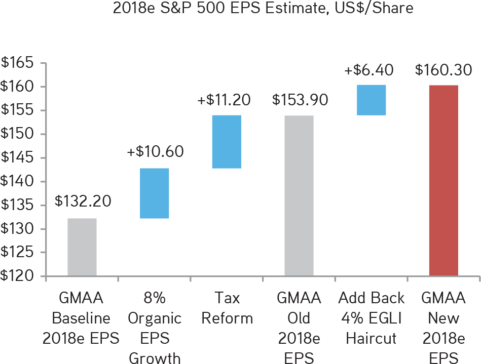 KKR | Henry McVey | New Playbook Required | We Have Boosted Our S&P 500 EPS to $160.30, Which Is More In Line With What Our Quantitative Model Is Suggesting