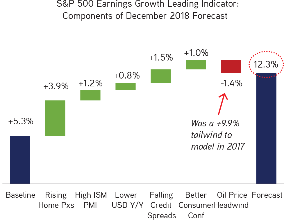 KKR | Henry McVey | New Playbook Required | Most Inputs to Our Proprietary U.S. Earnings Growth Lead Indicator (EGLI) Are Still Positive in 2018