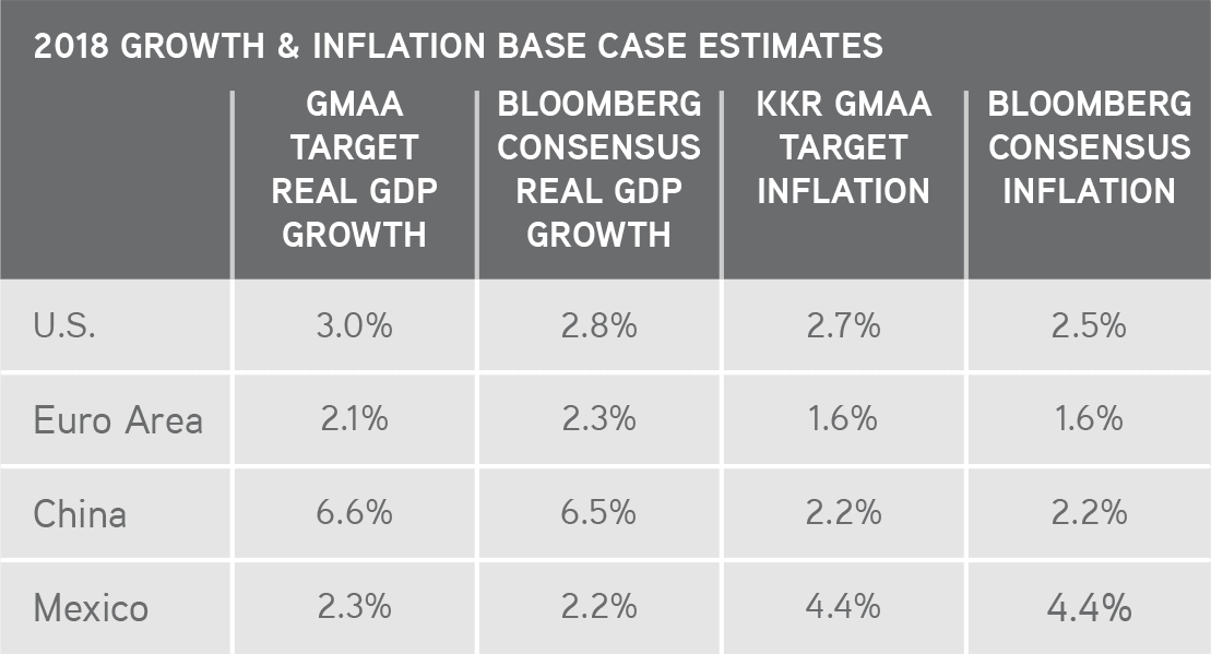 KKR | Henry McVey | New Playbook Required | We Are Generally More Bullish On Global Growth But Now More In Line With Others on Inflation