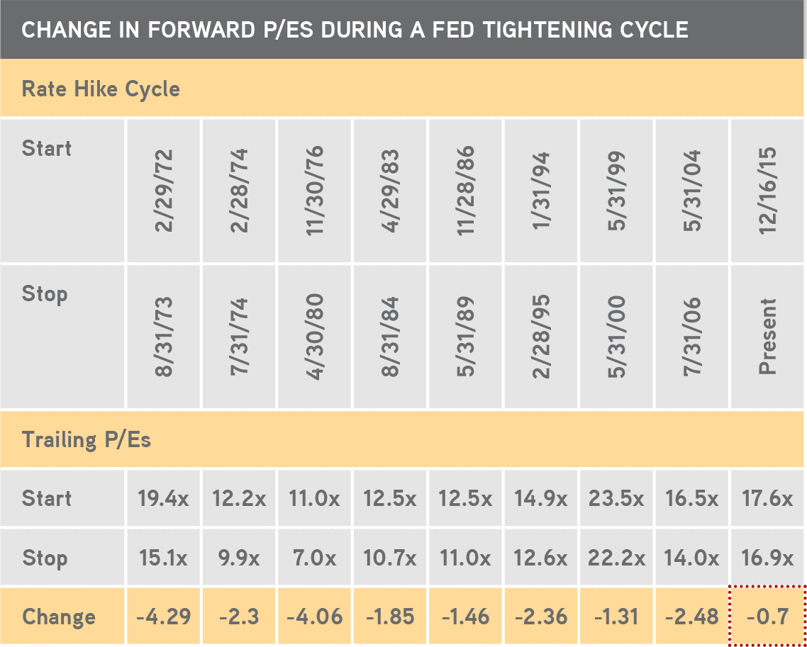 KKR | Henry McVey | New Playbook Required | P/E Multiples Have Declined in Eight of the Past Eight Fed Tightening Cycles and Are Now On Track to Make It Nine of Nine