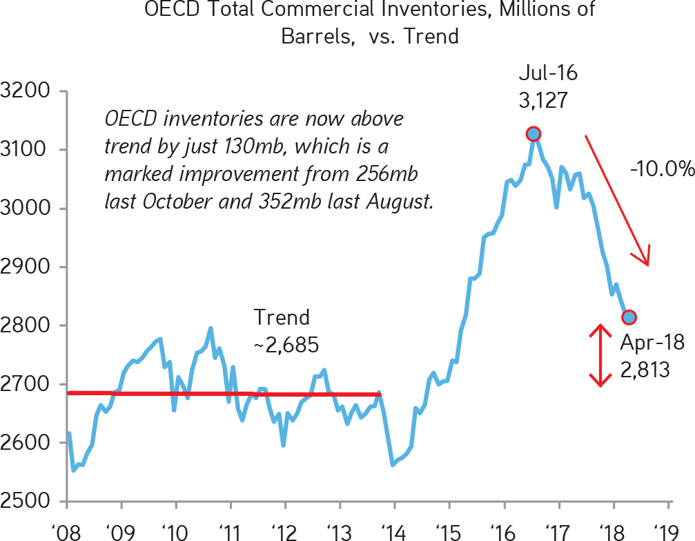 KKR | Henry McVey | New Playbook Required | The Supply Normalization Story in Oil Continues as OECD Inventories Are Just 130 Million Barrels Above the Pre-4Q14 Levels, a Big Improvement from 352 Million Barrels Last August