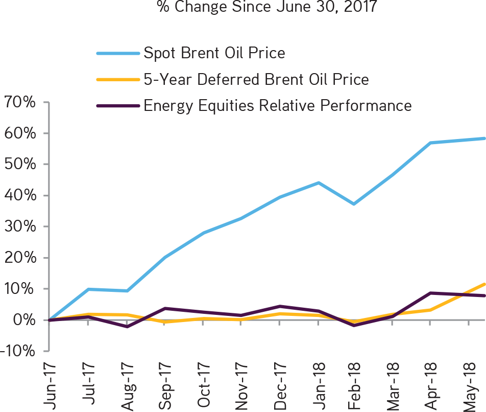 KKR | Henry McVey | New Playbook Required | Energy Equities Are Tied Much More Closely to Long-Dated Prices than to Spot Prices