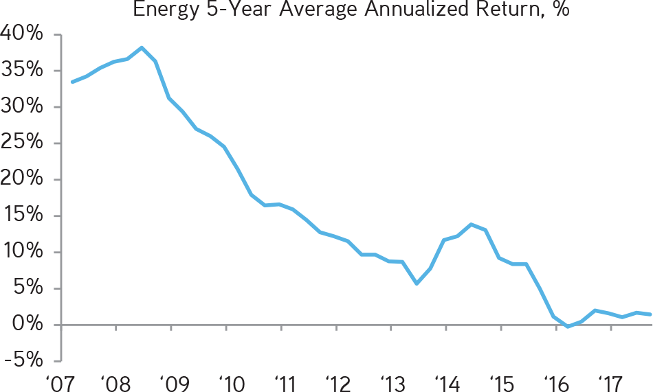 KKR | Henry McVey | New Playbook Required | Performance in the Energy Sector Has Been Abysmal; We Now Believe There Are Significant, Near Term Value-Creation Opportunities
