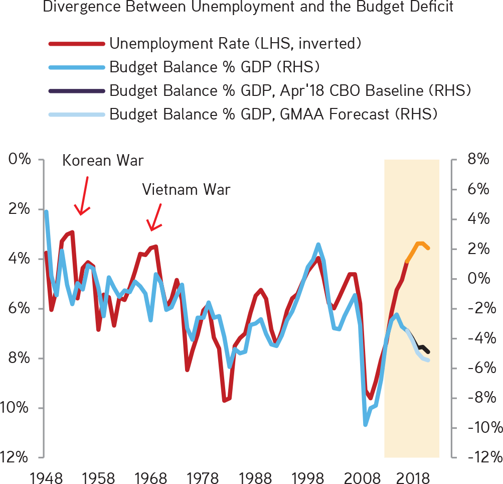 KKR | Henry McVey | New Playbook Required | The Combination of Tax Cuts and the Recent Budget Deal Could Increase the Deficit to 5.5% of GDP in 2019