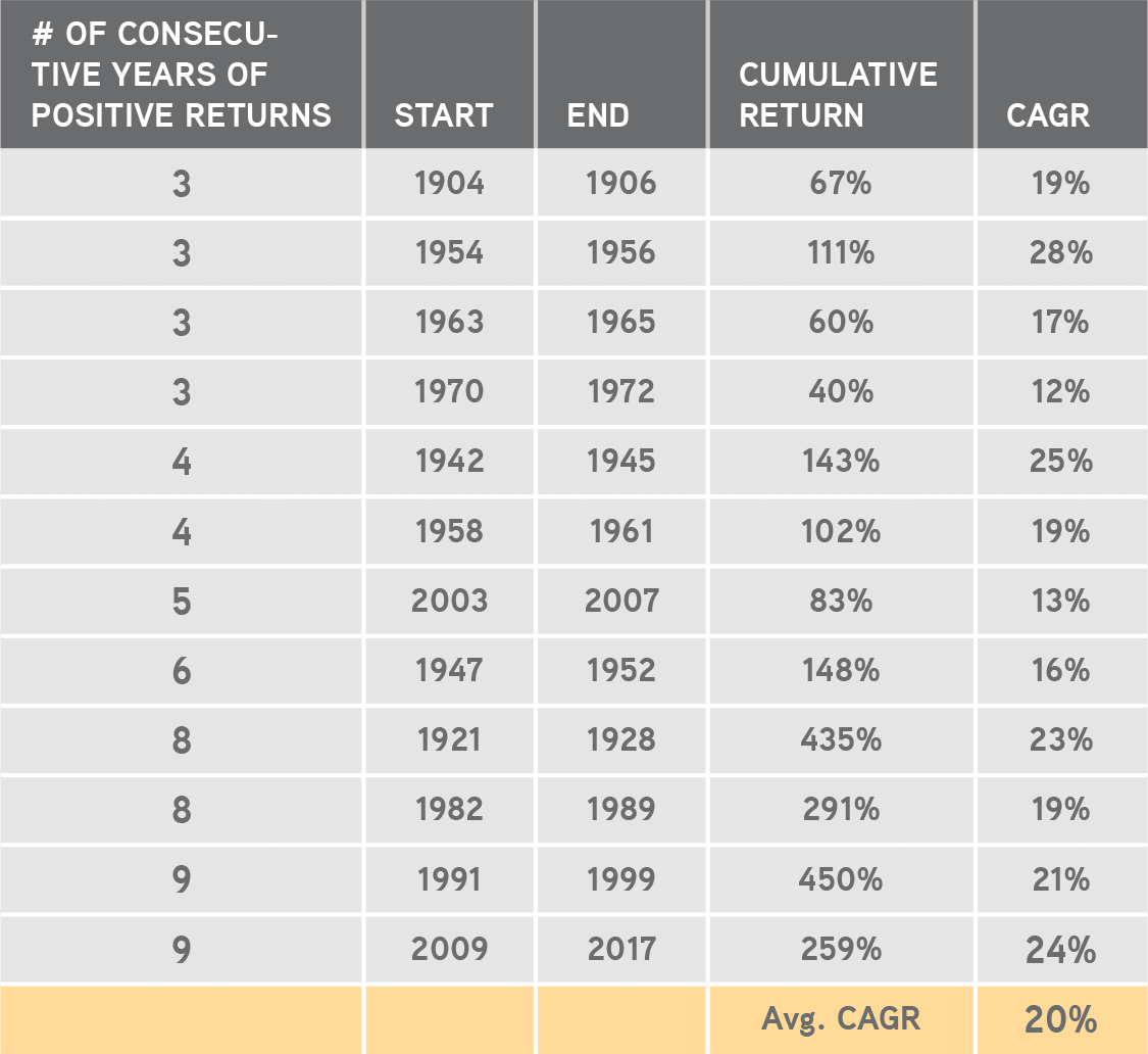 KKR | Henry McVey | New Playbook Required | Nine Years of Consecutive Positive Performance for the S&P 500 Is Highly Unusual; We Are Now Halfway Through Our 10th Year