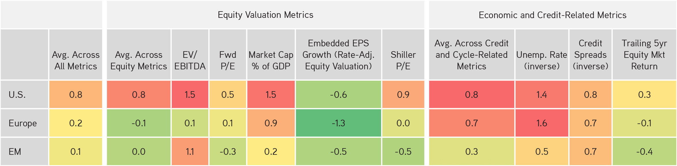 KKR | Henry McVey | New Playbook Required | Our Cycle Dashboard Suggests That Many Asset Classes at the Aggregate Level Are Now Fairly to Fully Valued; As Such, More Investment Creativity Will Be Required