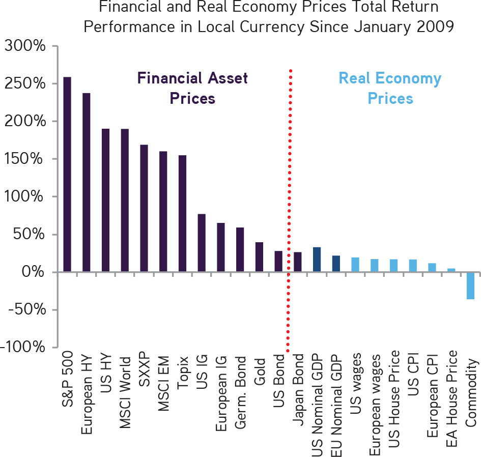 KKR | Henry McVey | New Playbook Required | We Think That Governments Are Now Focused on Driving Better Returns in the Real Economy Relative to the Financial Economy