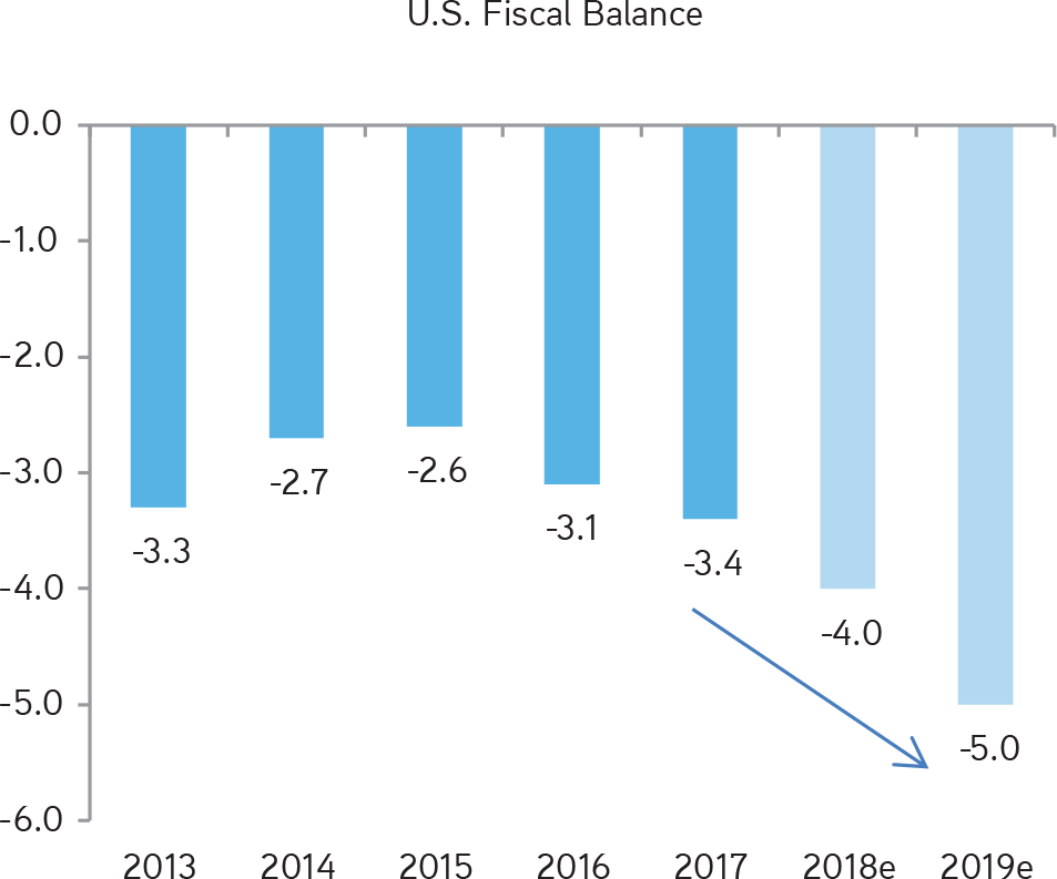 KKR | Henry McVey | New Playbook Required | The U.S. Government Has Likely Ushered in a Period of Rising Fiscal Imbalances