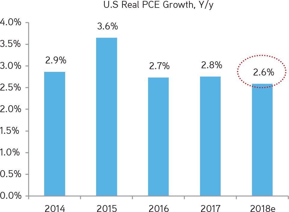 KKR | Henry McVey | New Playbook Required | Personal Consumption Growth Is Moderating Relative to Recent Years, But Still Robust in an Absolute Sense