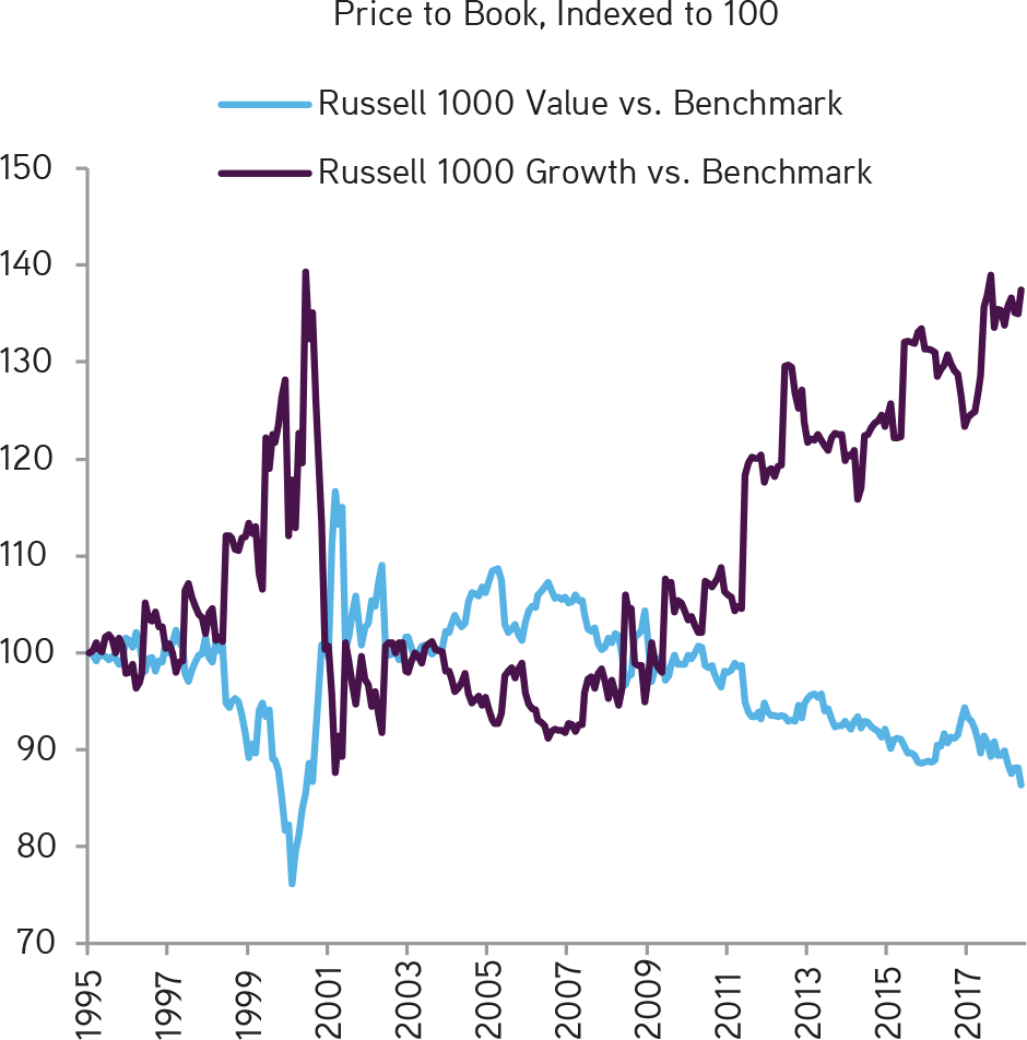 KKR | Henry McVey | New Playbook Required | The Valuation Premium of U.S. Growth Stocks vs. U.S. Value Stocks Is Now the Most Extreme Since 2000