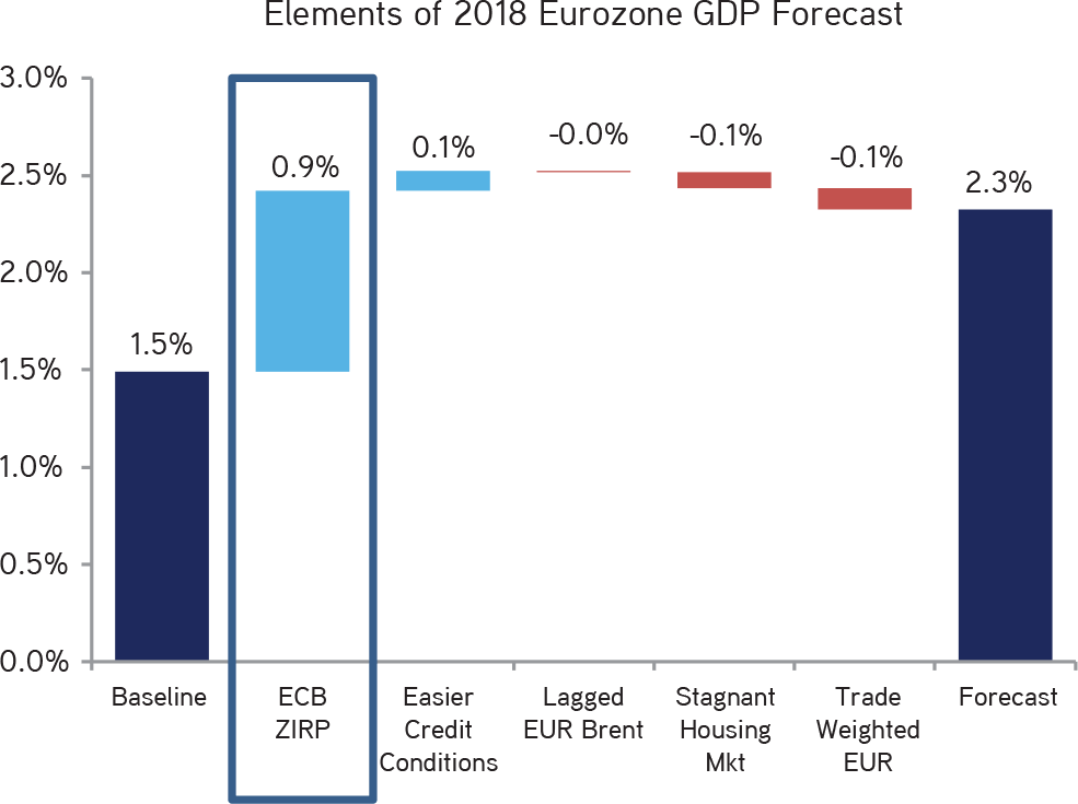 KKR | Henry McVey | New Playbook Required | The ECB Remains a Powerful Force of Economic Growth in Europe