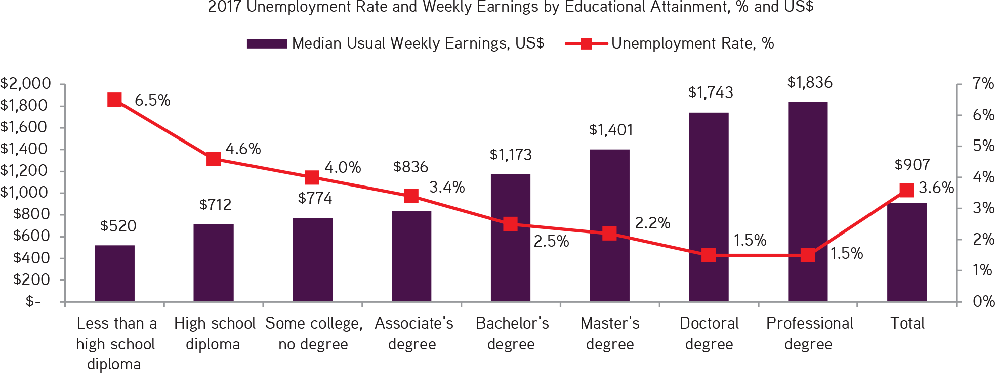KKR | Henry McVey | New Playbook Required | The U.S. Unemployment Rate and Education Levels Go Hand-in-Hand