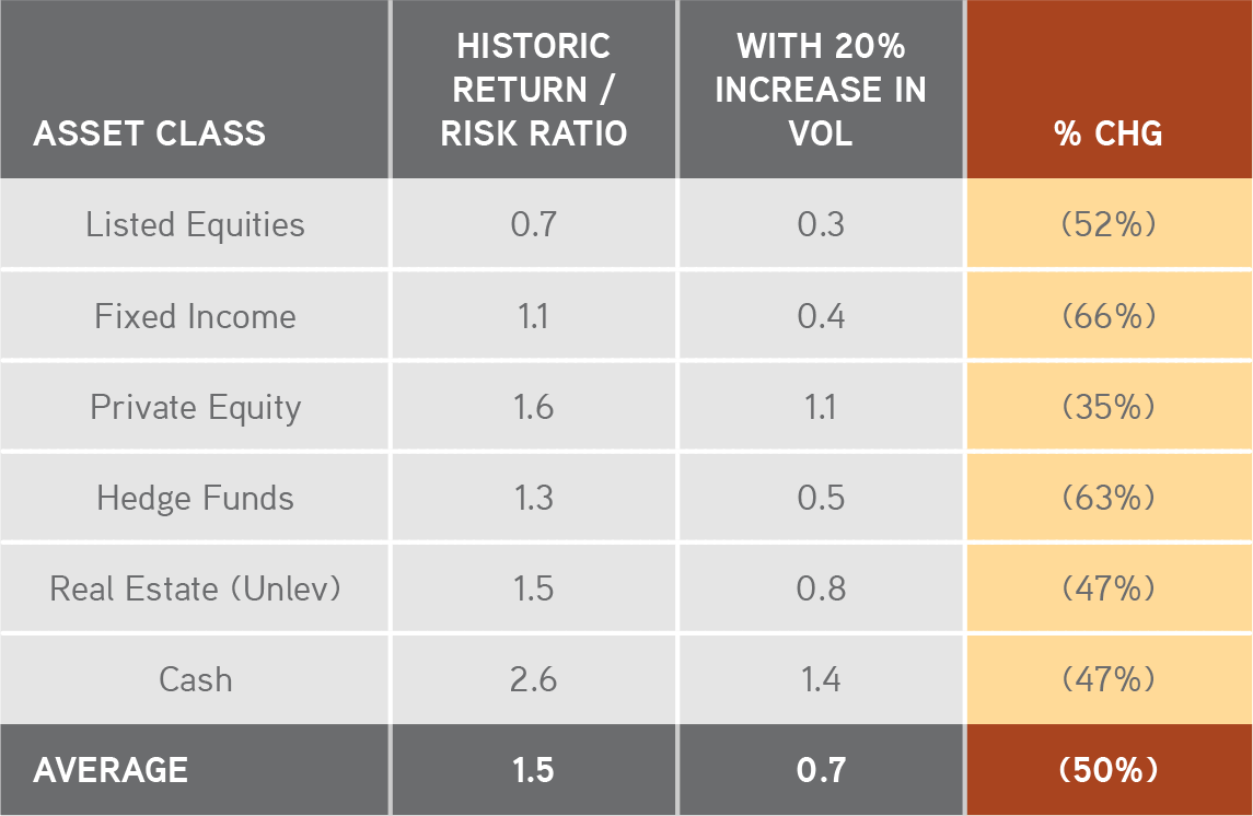 Rethinking Asset Allocation | KKR