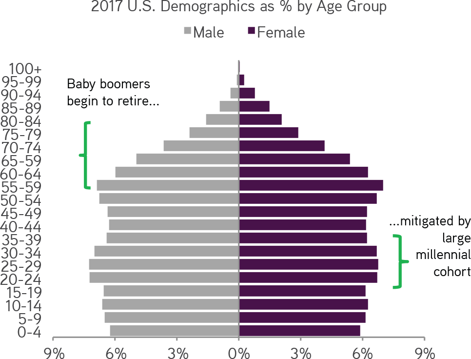 demographic paper the aging population essay Japan's population is aging more swiftly than any population in history over the next fifty years, the number of non-elderly will decline, while the number of elderly will increase and it has been proposed that japan will be the first developed nation to fall below the ratio of three working adults to each elder.