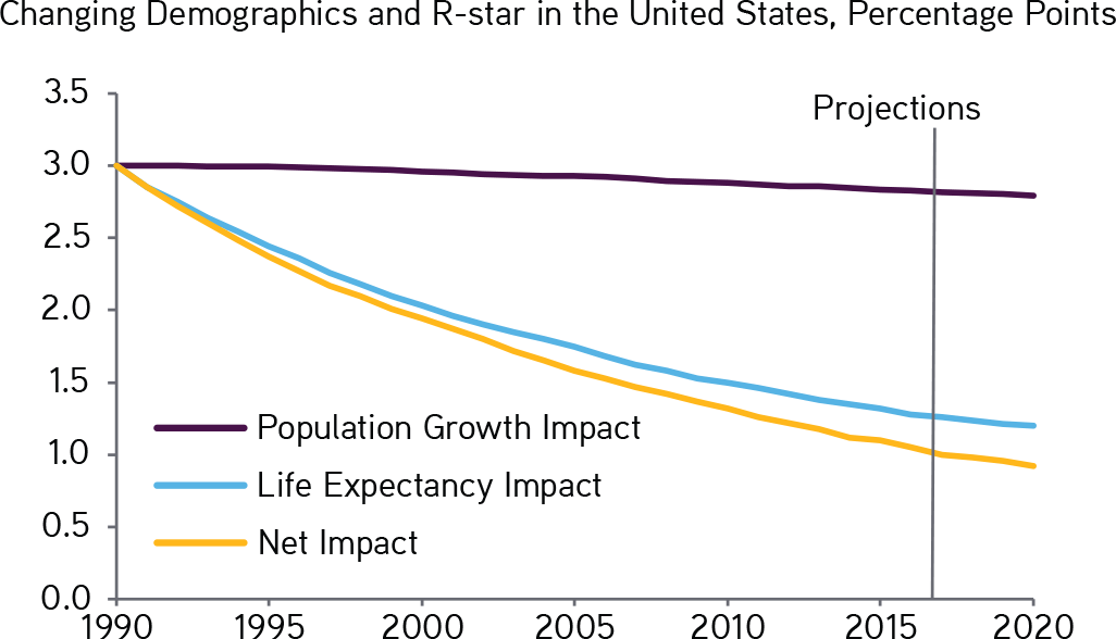What Does Population Aging Mean for Growth and Investments