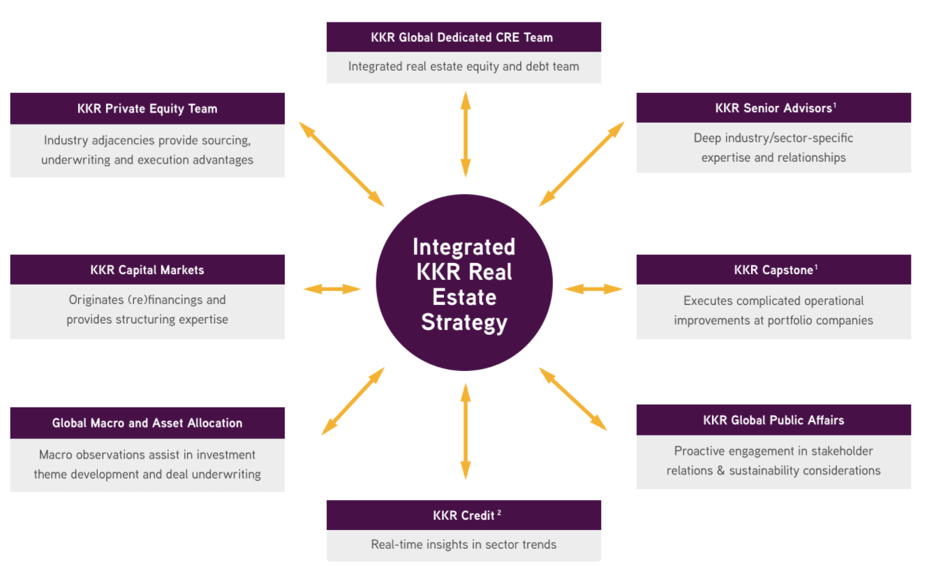 Real Estate | KKR